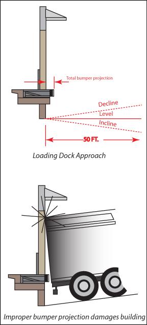 Loading Dock Equipment Loading Dock Design
