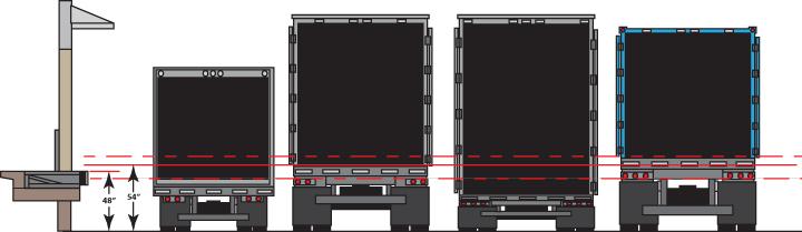 Loading Dock Equipment Design