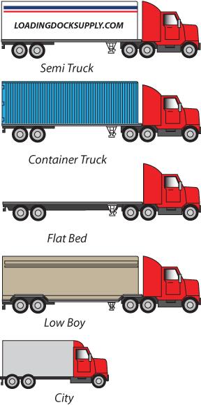 Trucks Size Chart >> Loading Dock Equipment - Loading Dock Design