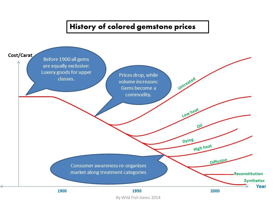 Gemstone price development