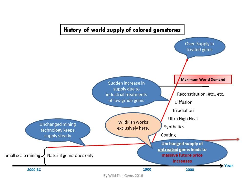 Gemstone supply history